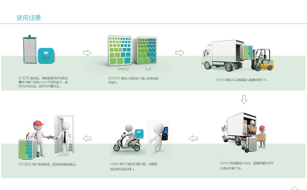 生鲜物流冰箱设计 工业/产品 生活用品 左右的左左图片