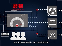 点线科技动画/企业宣传片/孵化器【君智竞争战略系统】
