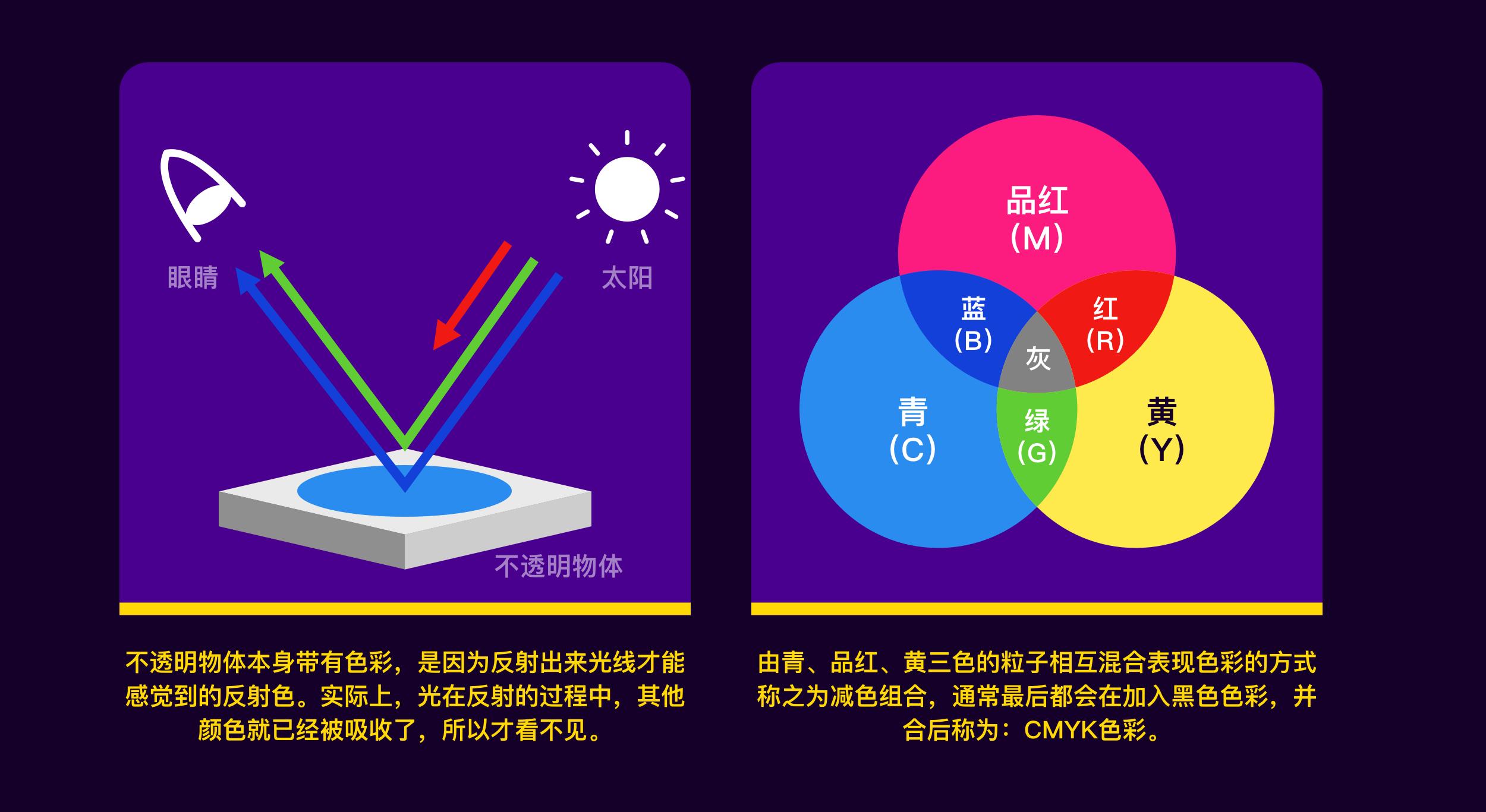 关于色彩知识的全方位贯穿式深入剖析,本篇文章主要围绕色彩原理到选取方式的分析阐述。