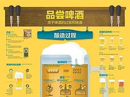 1908 品嘗啤酒 infographic poster