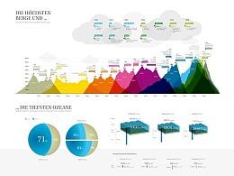 探究国外信息图表设计的15个技巧