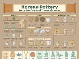 2002 韩国陶器 infographic poster