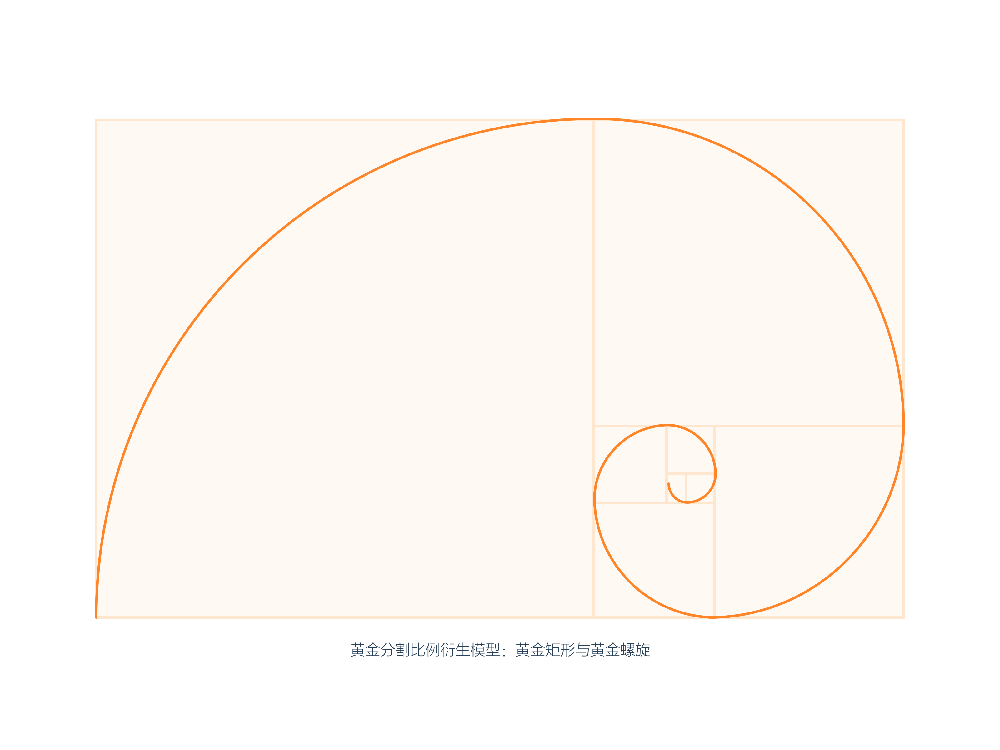 黄金分割比例还衍生两个新的视觉模型——图片