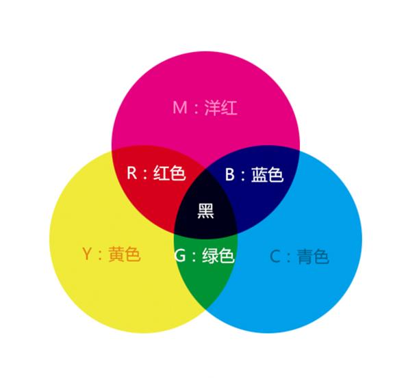 你色5_教程:不会配色,因为你有可能是\