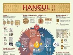 1810 Hangul Infographic Poster