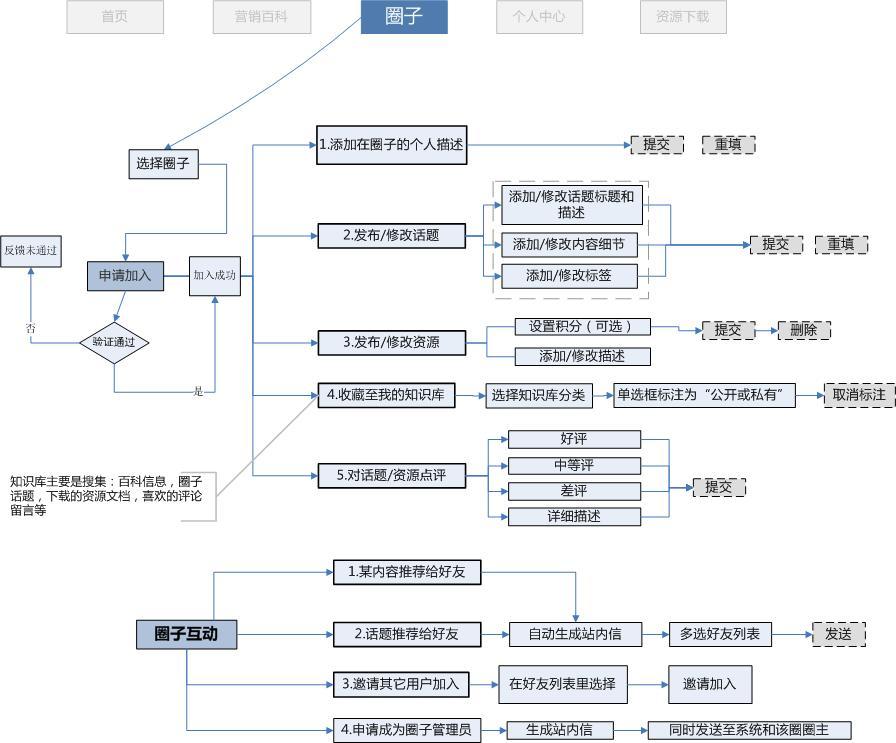 人才圈百科网站流程图(visio源文件提供)|流程/ue