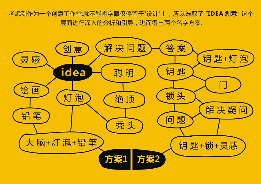 """查看《""""MR.IDEAS爱点子先生创意工作室""""标志设计》原图,原图尺寸:2338x1653"""