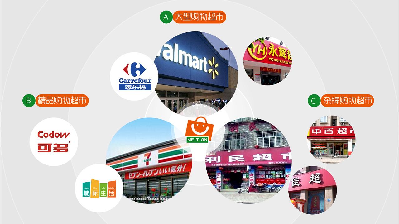 每天生活超市品牌标识形象设计|平面|标志|幕人策划图片