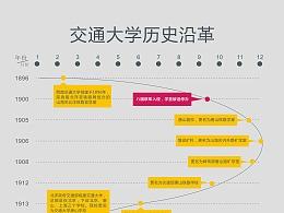 信息图形-图解西南交大校史沿革