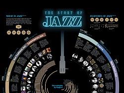 1802 Jazz Infographic poster