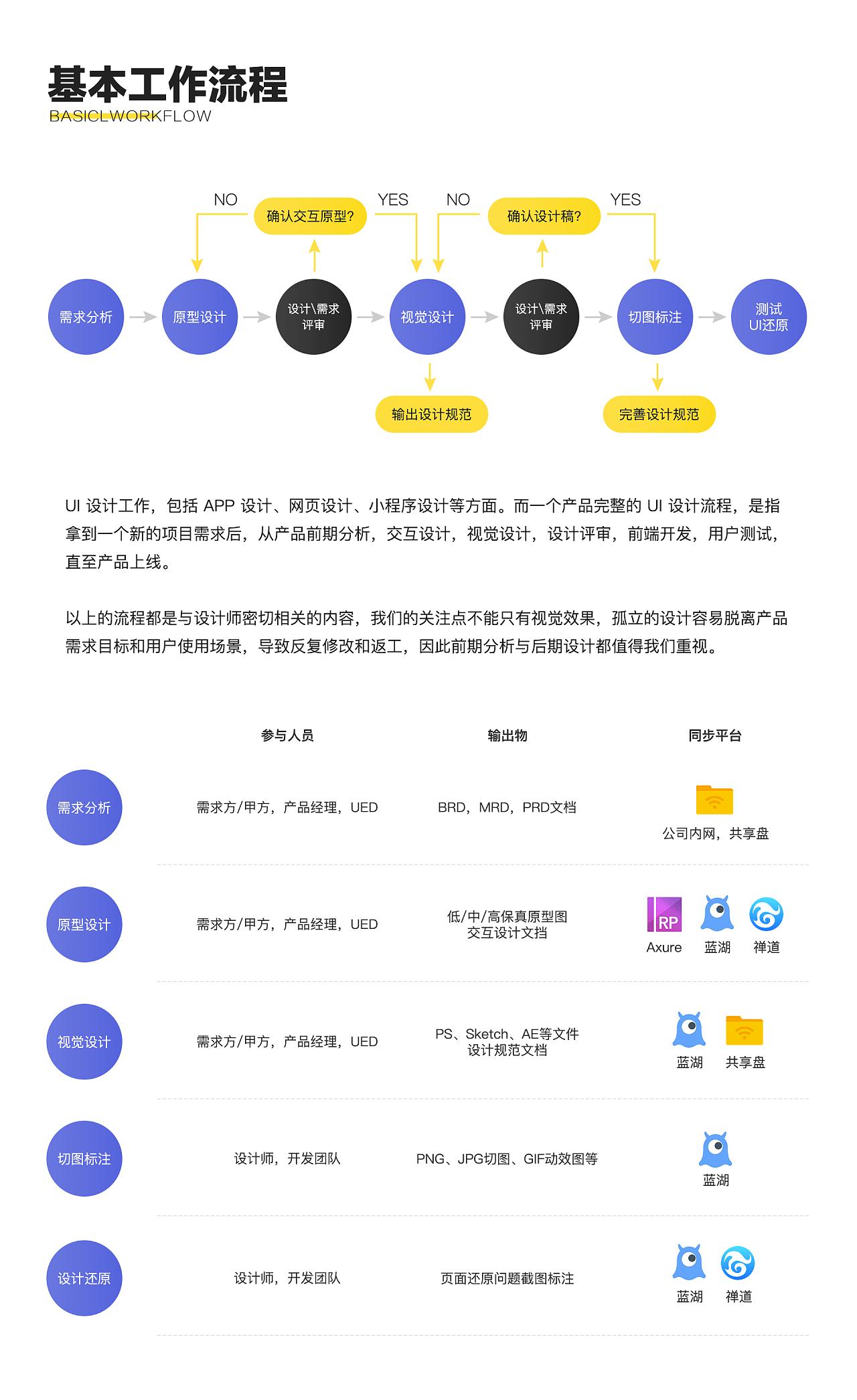 UI设计工作流程及蓝狐招聘淄博汉能集团平面设计应用图片