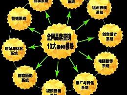 孙恺互联网品牌营销实战系统 孙恺互联网品牌营销实战系统,帮助中国实体企业振兴!