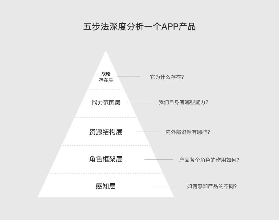 APP不知道如何去分析他的好坏,又或者总是分析的很片面,有什么好方法能够帮助我们更全面更系统的分析一个APP产品的好坏呢?