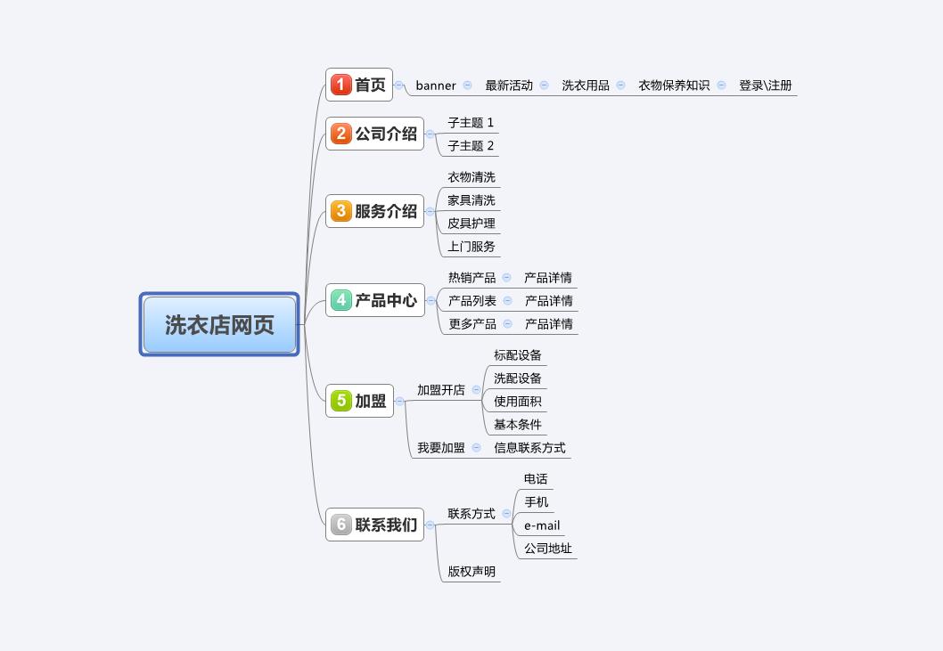 旅游网站栏目结构脑图