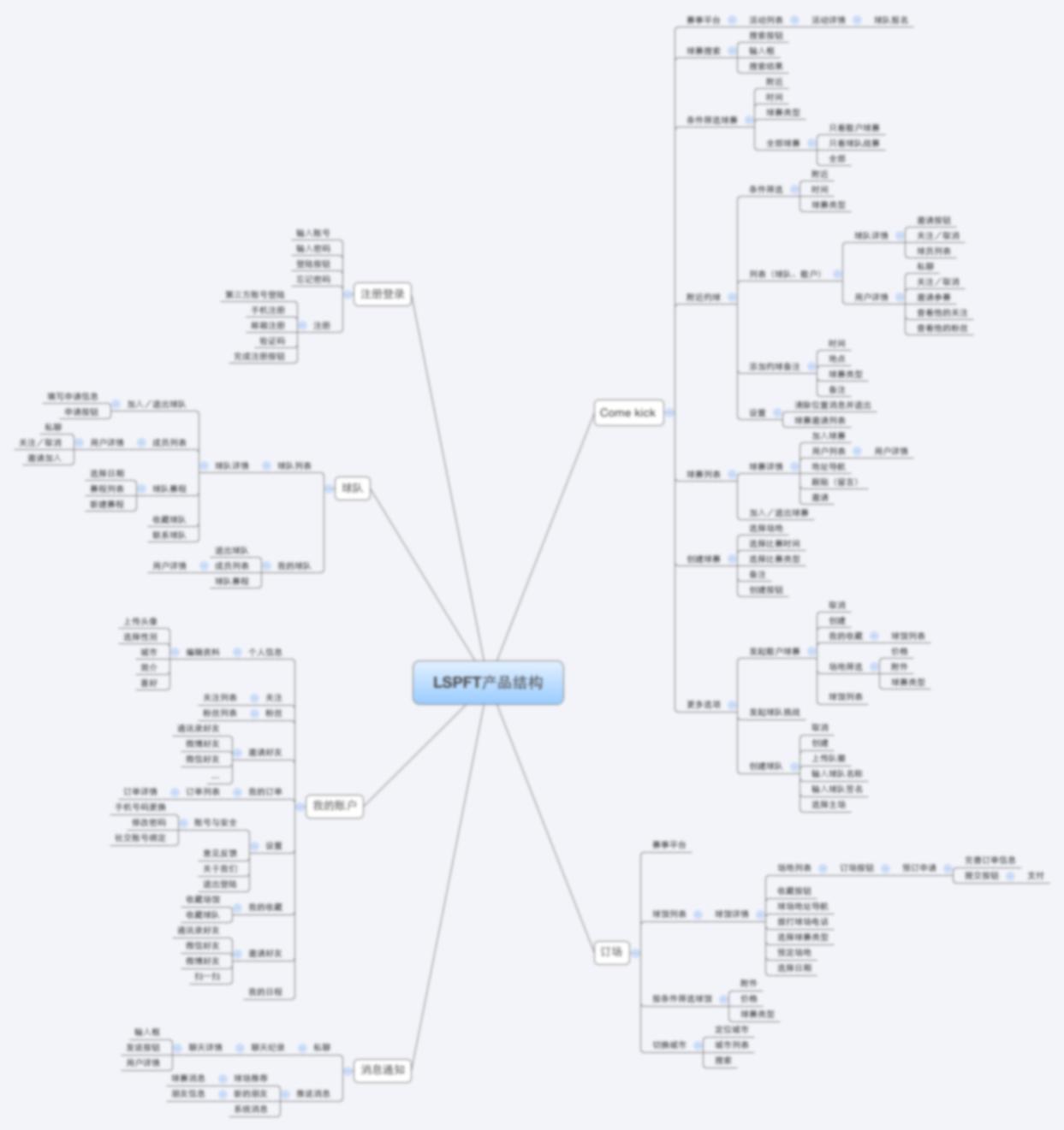 规划的产品结构图 稍微做了一点模糊处理
