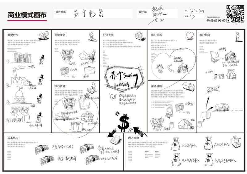 苏宁电器 商业模式设计 商业模式画布展示 学生调研作品