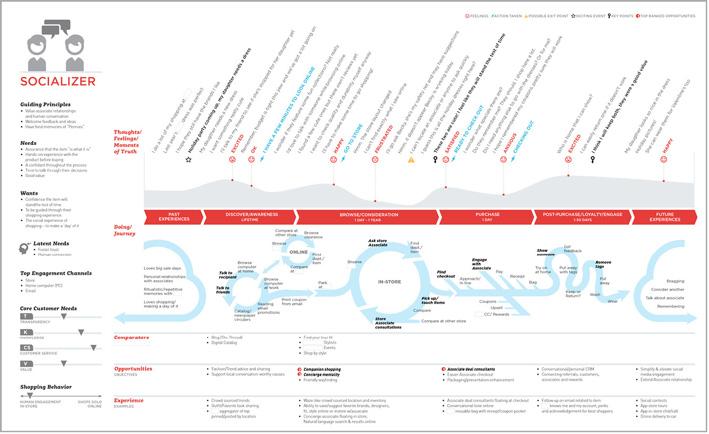 用户体验设计中的地图们
