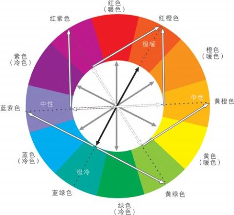 其中黄色明度最高,紫色明度最低,绿,红,蓝,橙的明度相近,为中间明度.