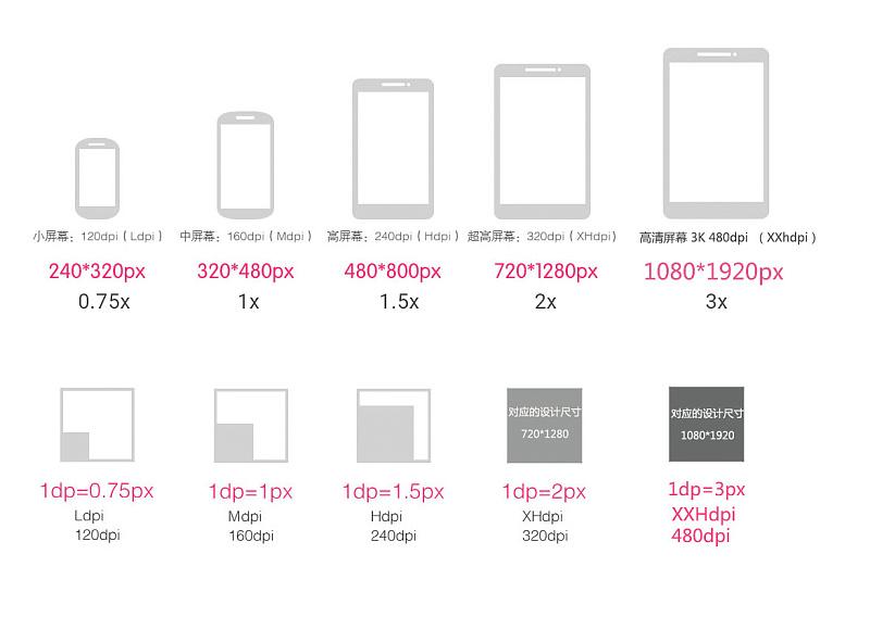 移动端APP 最新UI界面设计规范 尺寸大小篇