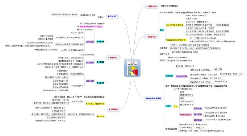 原创/自译教程:结构化思维方式的利器:思维导图(原创文章)