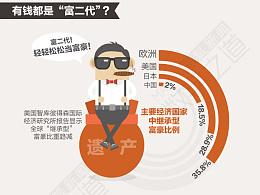 中国亿万富豪仅2%为富二代?