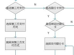 购物车流程图