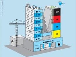 M-building美羽网信息架构