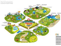 Business Model课程对于couch surfing市场因素的可视化设计