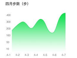 记录跑步步数数据动效