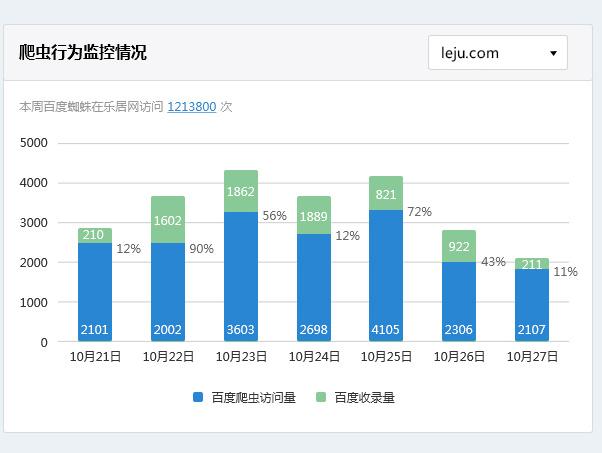 seo监控_seo数据监控_淘宝 数据监控