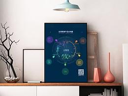 大数据产品海报全向图