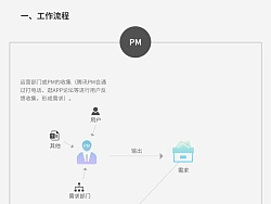 UI体系建构-工作流程/团队管理 by potato土豆