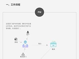 UI体系建构-工作流程/团队管理