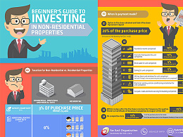 Far East Organization investment infographic