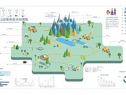 长白山资源可视化信息图表