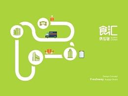 「食汇供应链」品牌VIS视觉形象设计