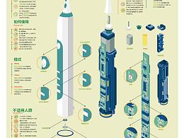 电动牙刷信息图表
