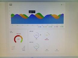 仪表盘(网元系统)&UCD以用户为中心设计