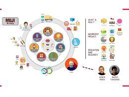 MUJI产品系统分析