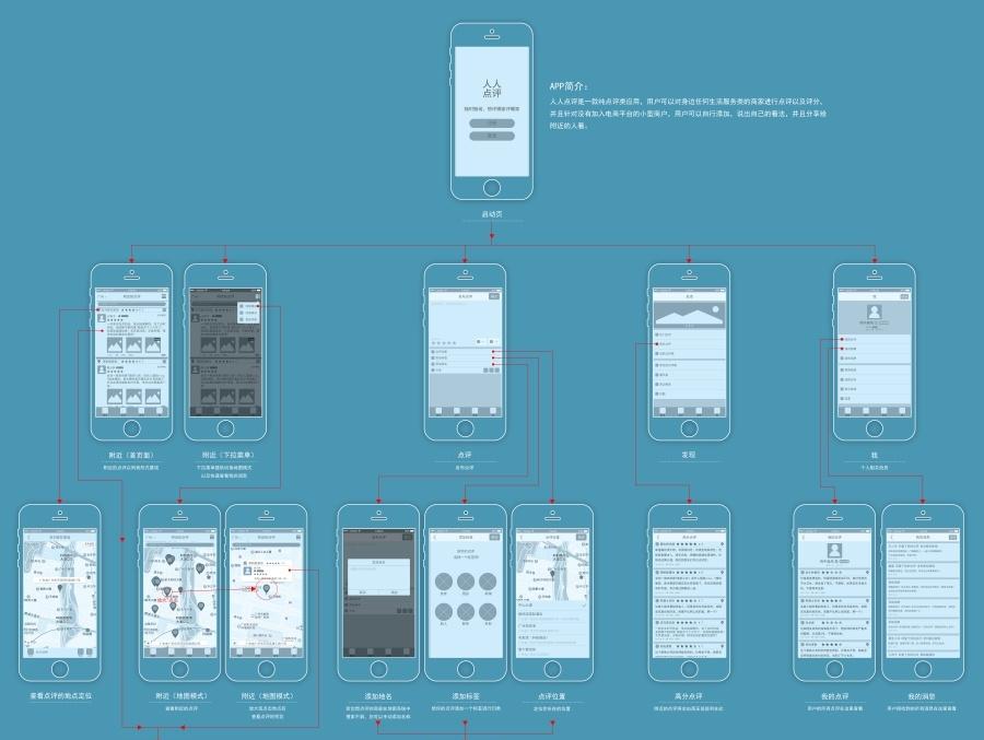 手机app 原型图设计