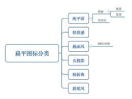 扁平图标分类总结