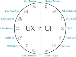 60秒解释 UX & UI